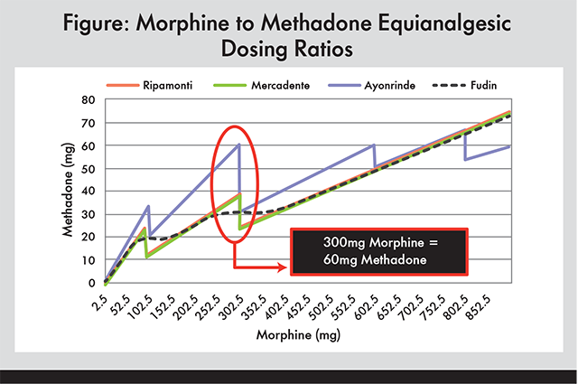 Dr Fudin Described His Factor One Proposed Equation For Morphine To Methadone Conversion See Box